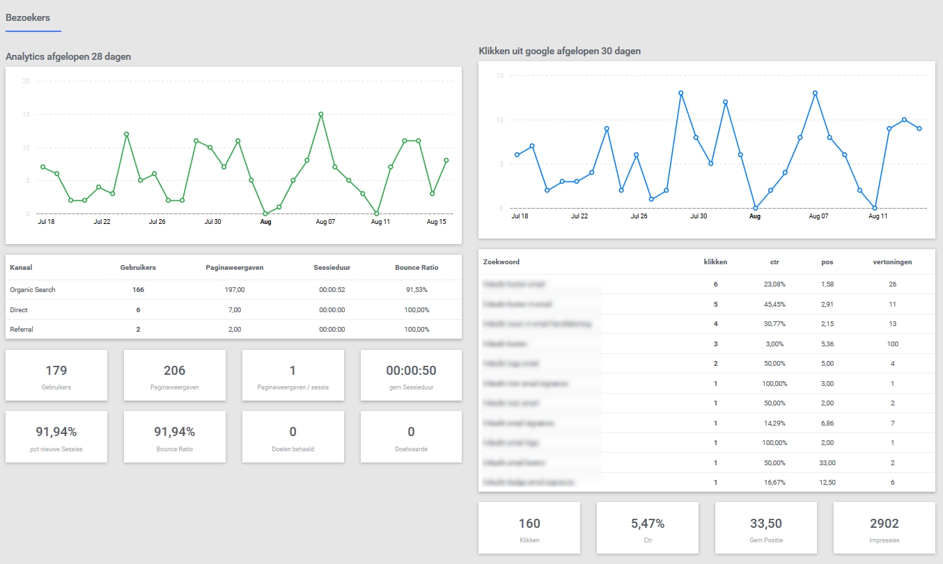 onpage weergave Google Analytics en Search Console